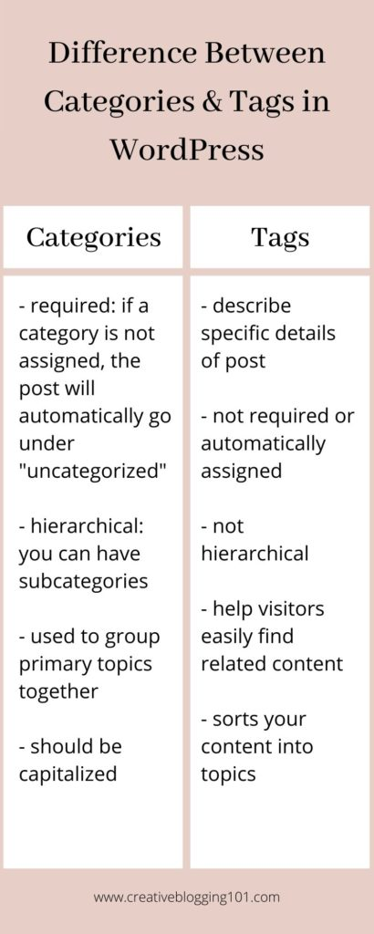 information on categories and tags